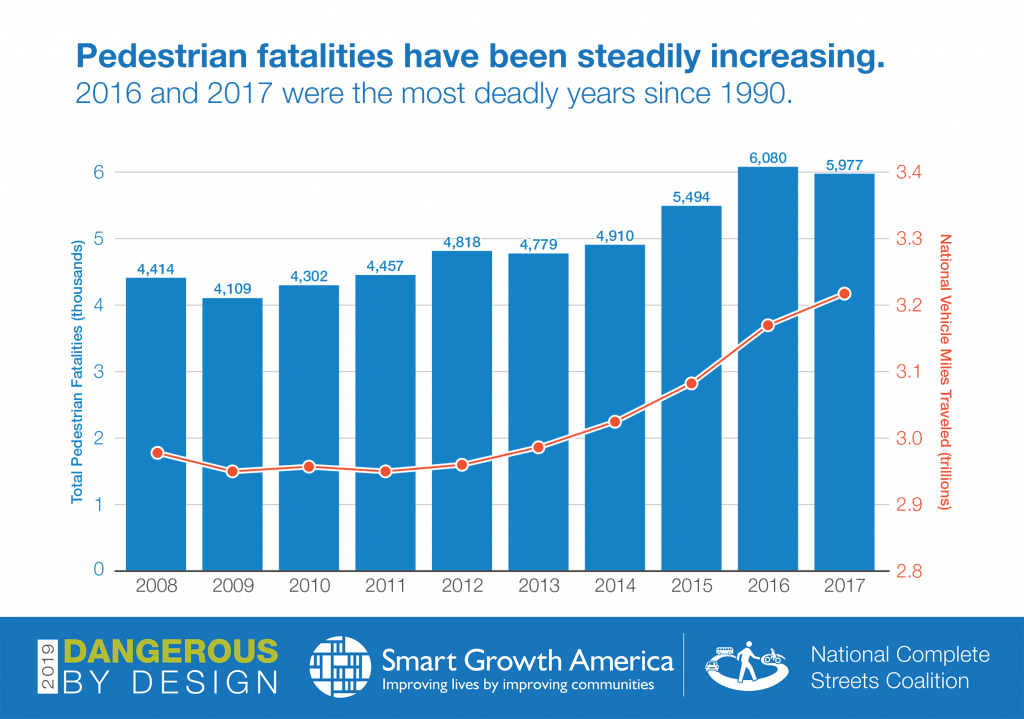 dbd-ped-fatalities-and-vmt-1024x719 smart growth america 2020
