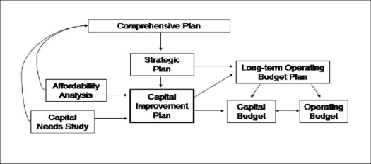 Relationship-of-Capital-Improvement-Plan-to-Other-Documents may 2020